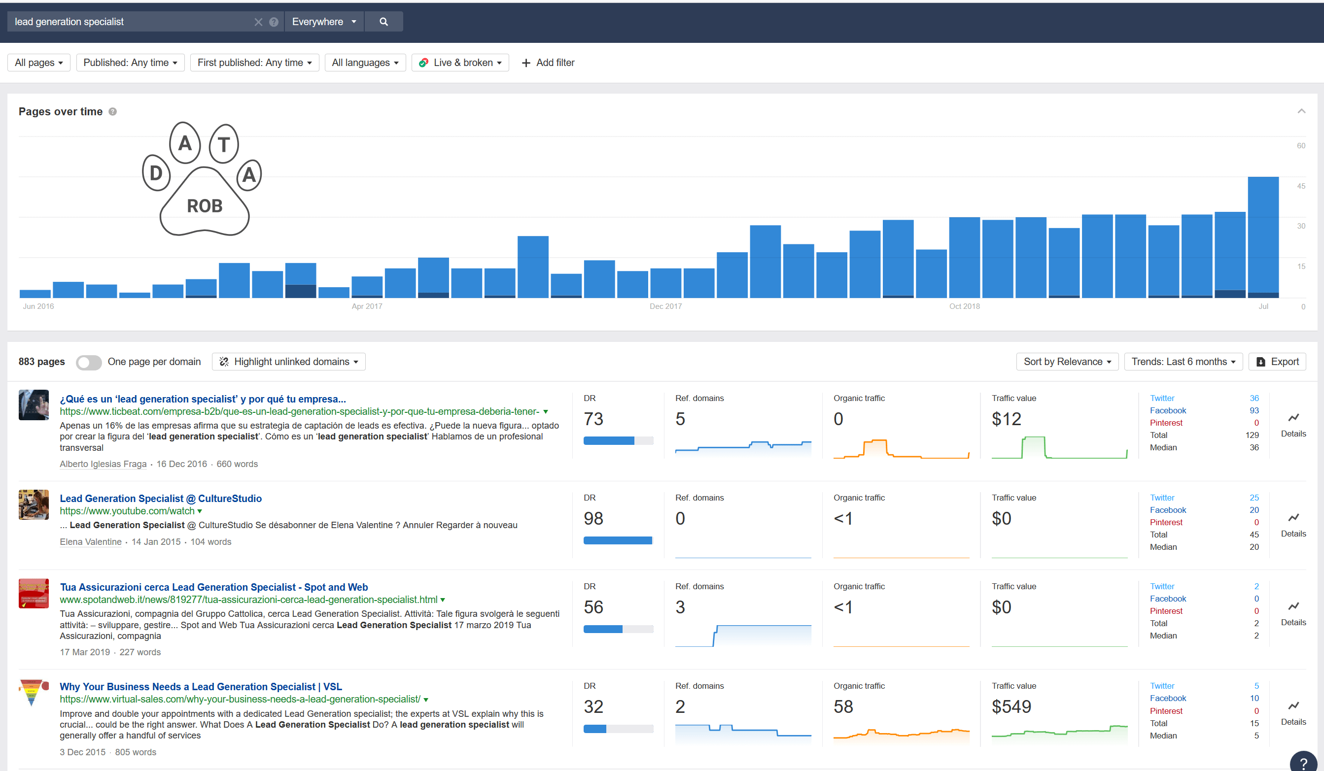Lead Generation Specialist Content Datarob