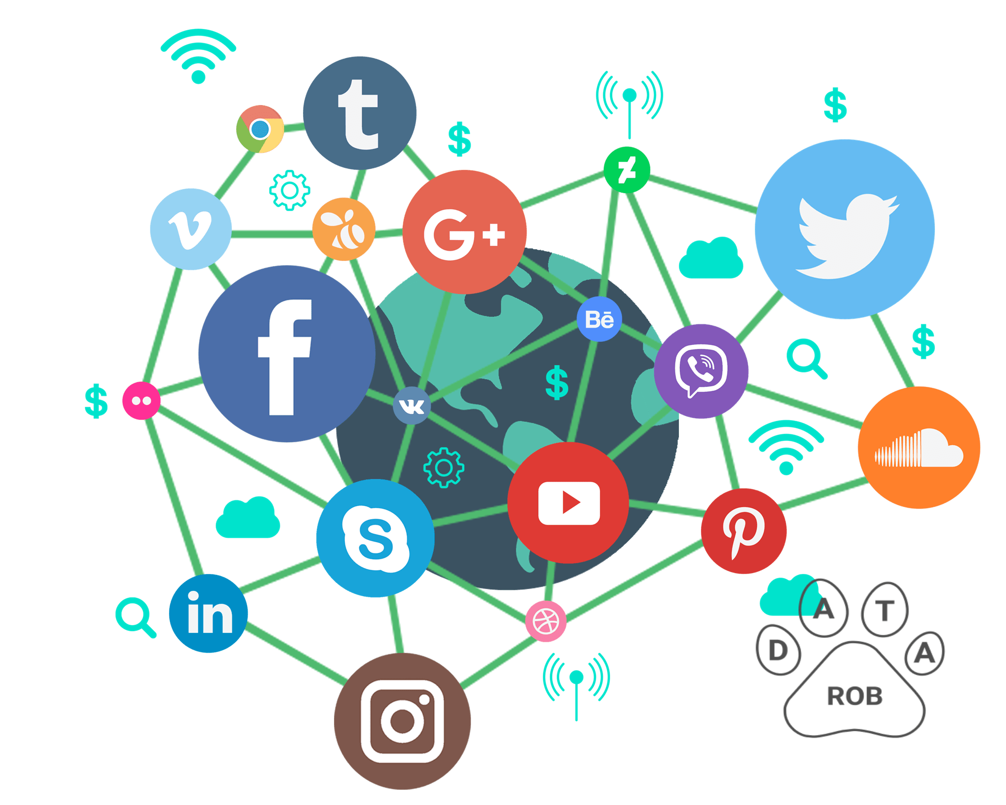 Social Media Marketing Datarob