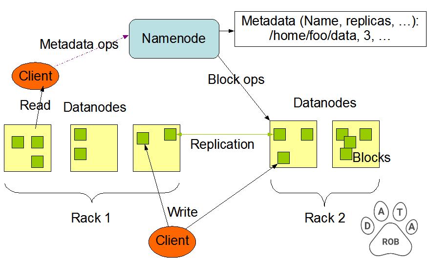 Hadoop HDFS architecture