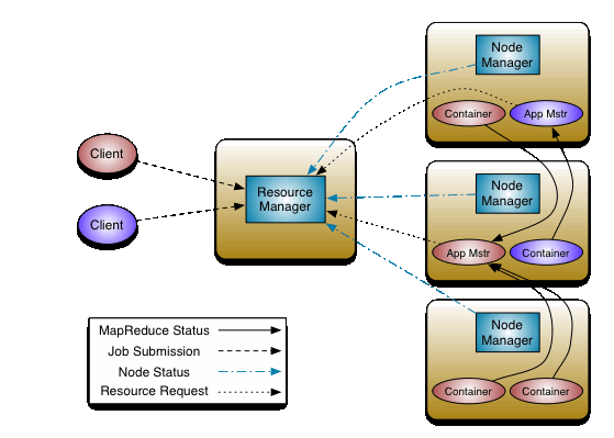 Hadoop YARN architecture