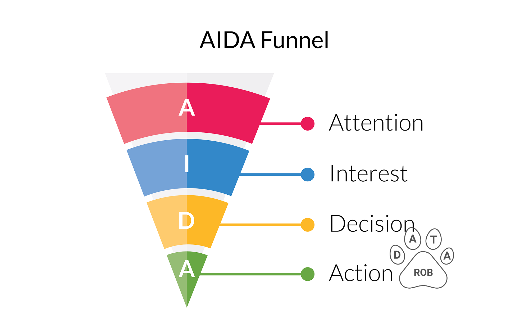 first sales funnel was AIDA