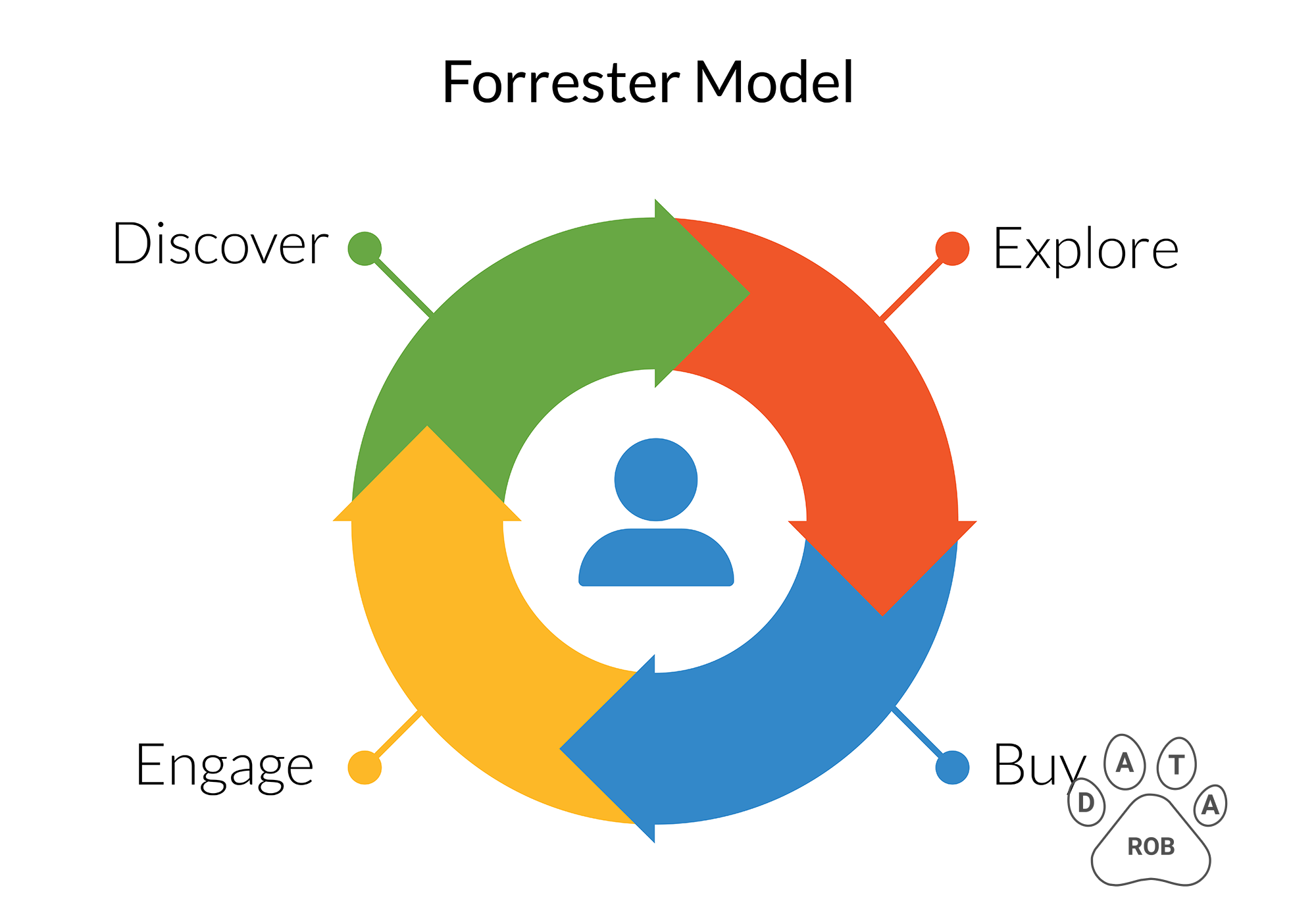 Forrester Sales Funnel Model
