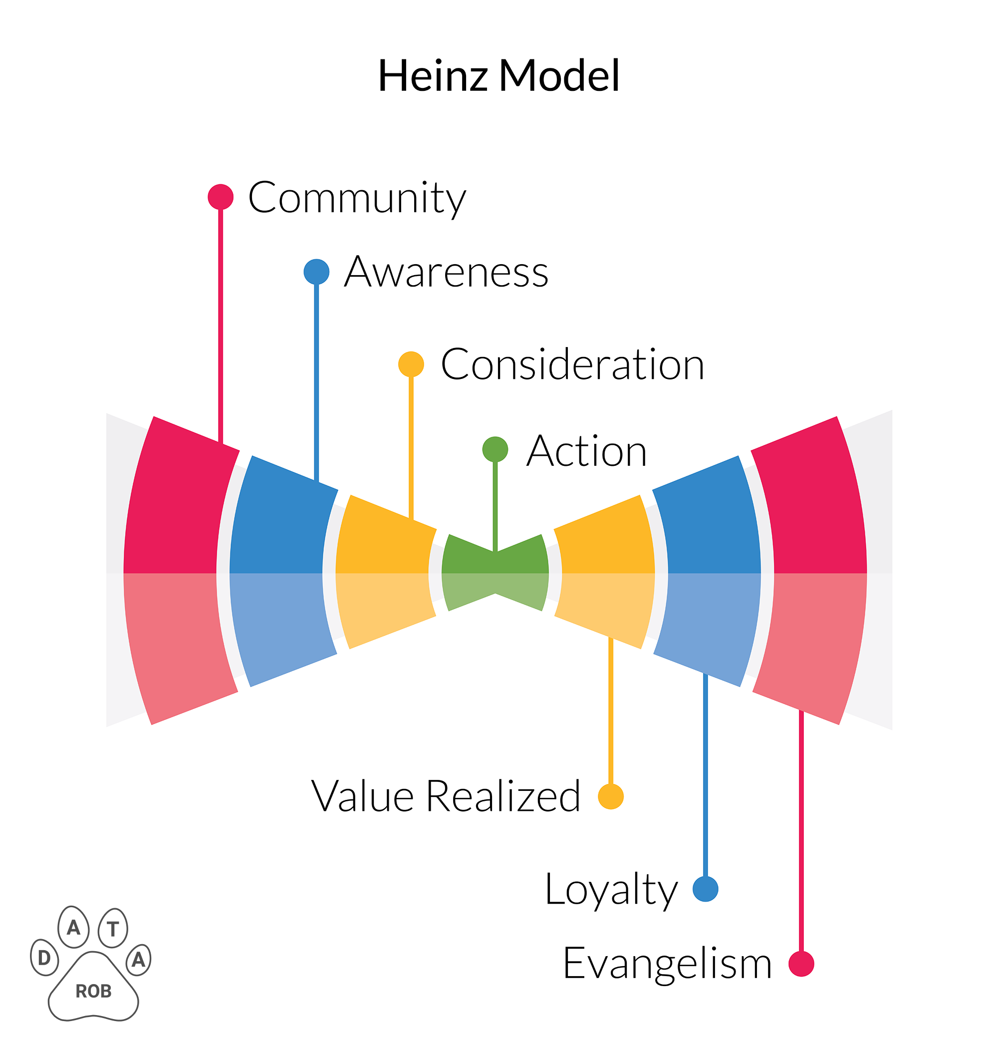 Heinz Sales Funnel Model