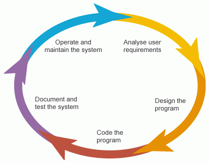 general software development life cycle diagram SDLC