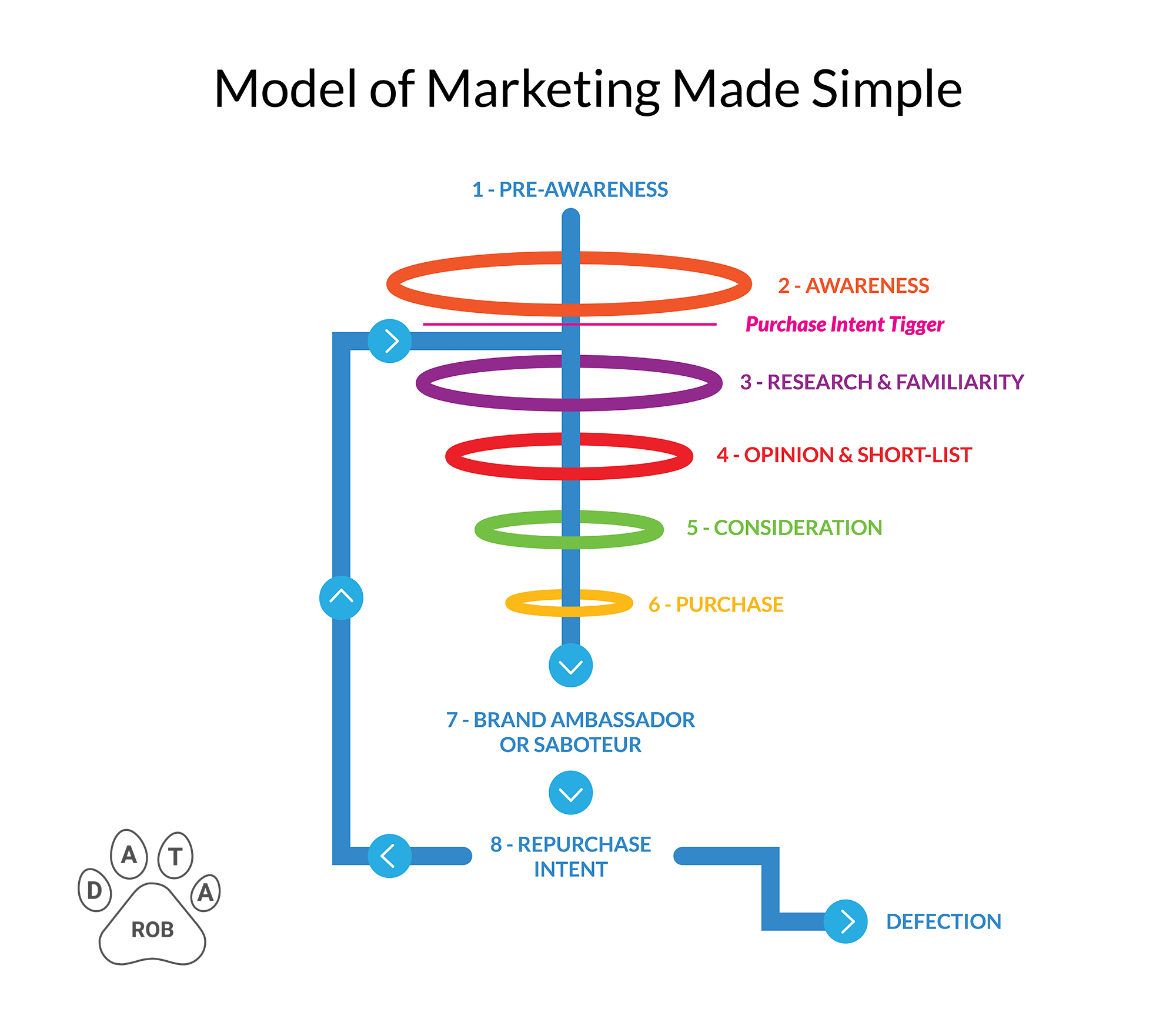 Marketing Made Simple Sales Funnel Model