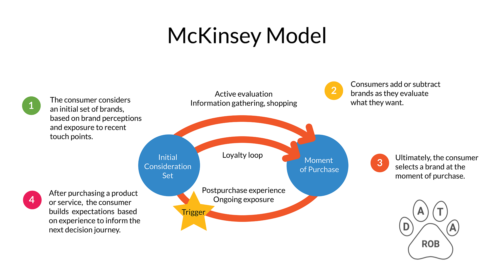 McKinsey Sales Funnel Model