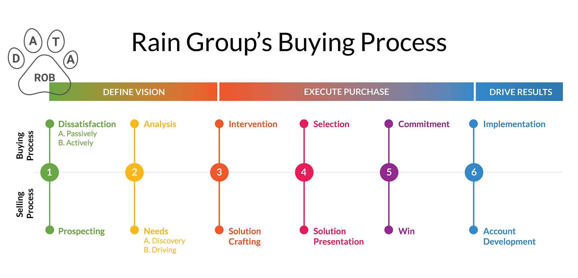 Rain Group Sales Funnel Model