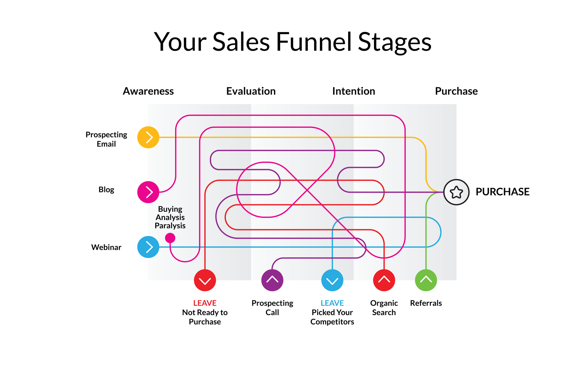your Sales Funnel Stages