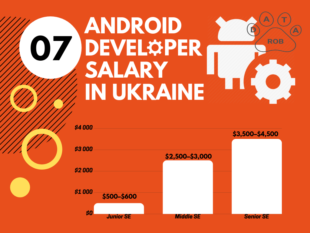 Android Developer Salary Ukraine, Android salary 2019
