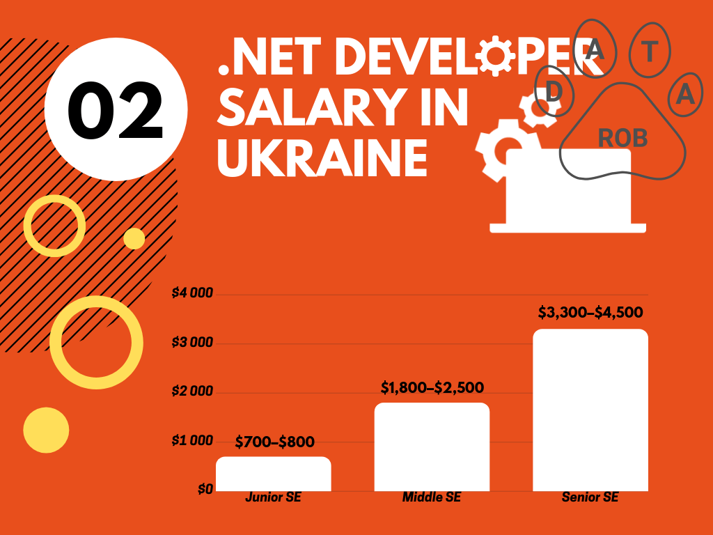 NET Developer Salary Ukraine, NET salary 2019
