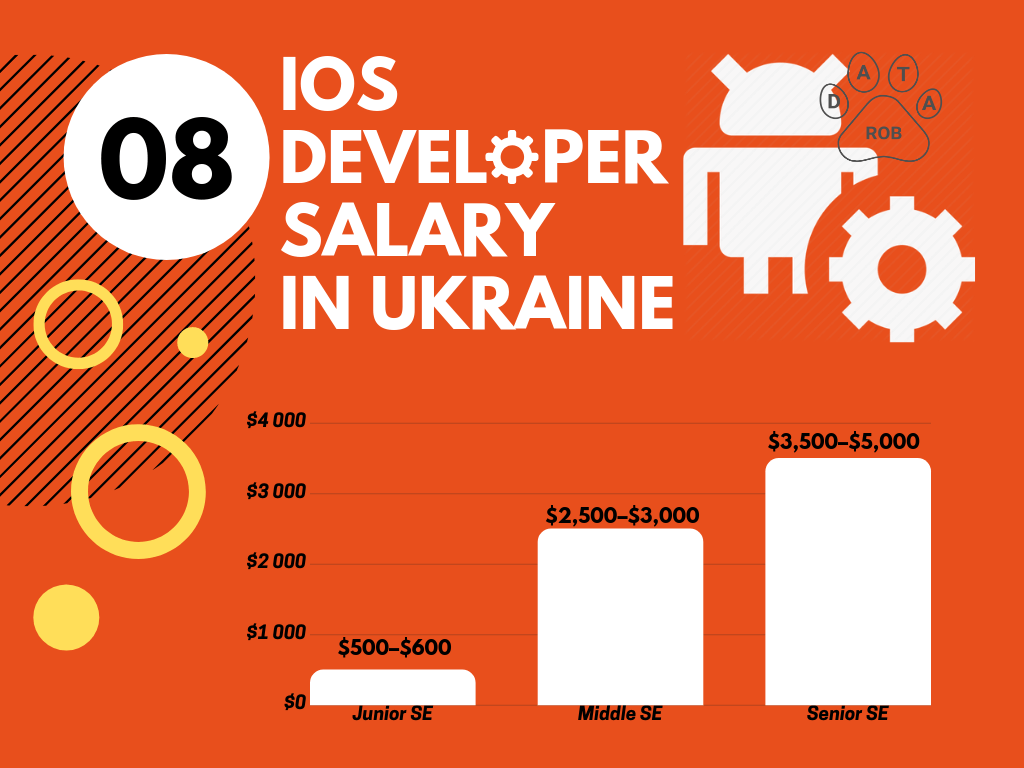 iOS Developer Salary Ukraine, iOS salary 2019