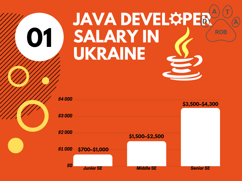 Java Developer Salary Ukraine, Java salary 2019