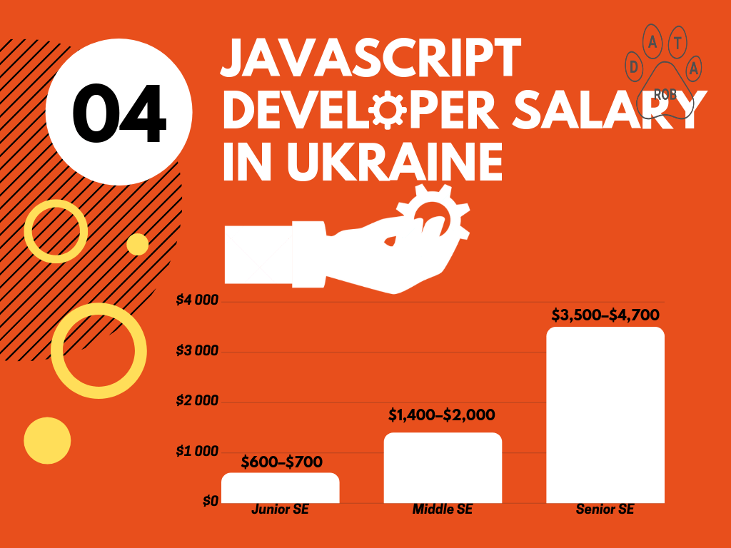 Go Lang Developer Salary Ukraine, Go salary 2019