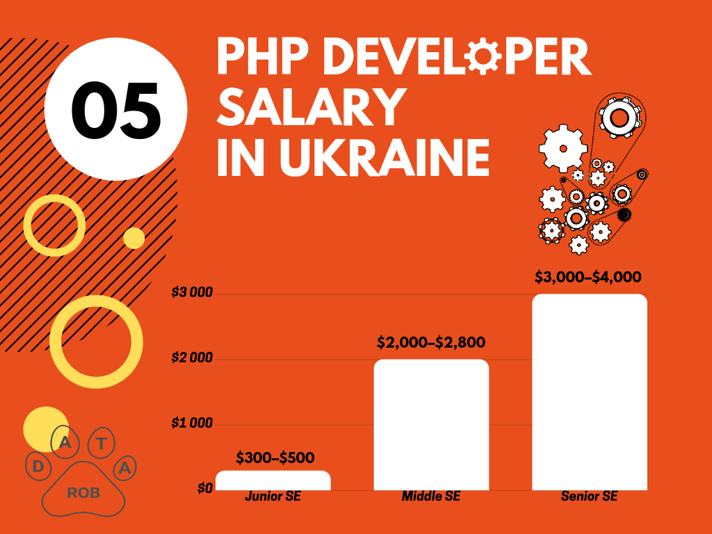 PHP Developer Salary Ukraine, PHP salary 2019
