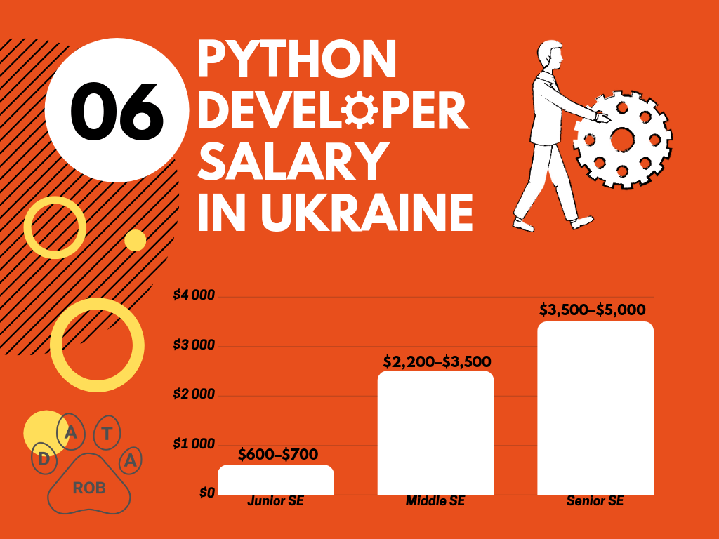 Python Developer Salary Ukraine, Python salary 2019