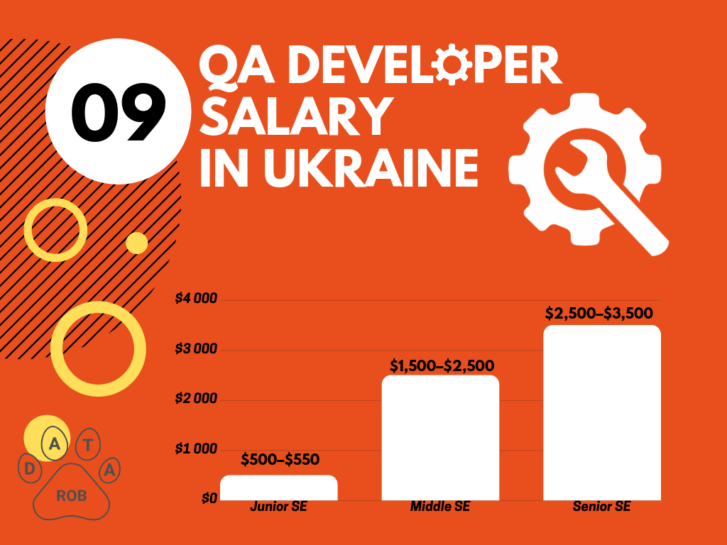 QA Developer Salary Ukraine, QA salary 2019