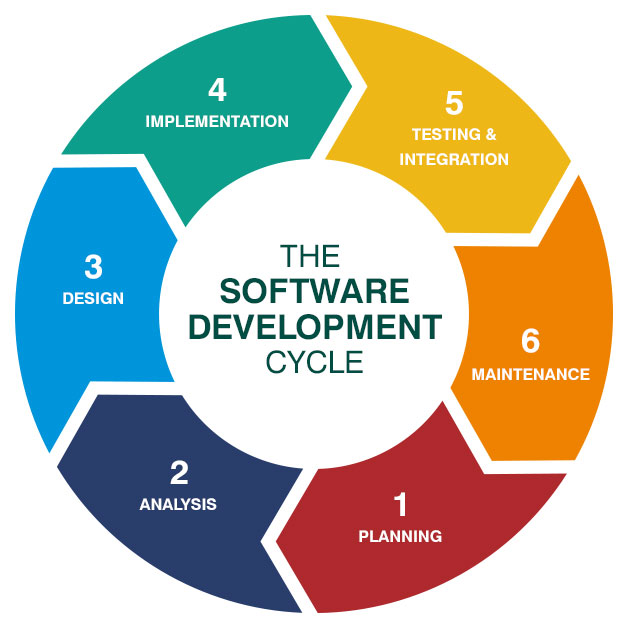 Software Development Life Cycle (SDLC) - Basics, Stages, Models