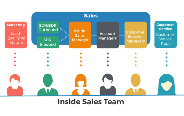 Sales appointment setting: SDR vs Sales Executive, Account Executive